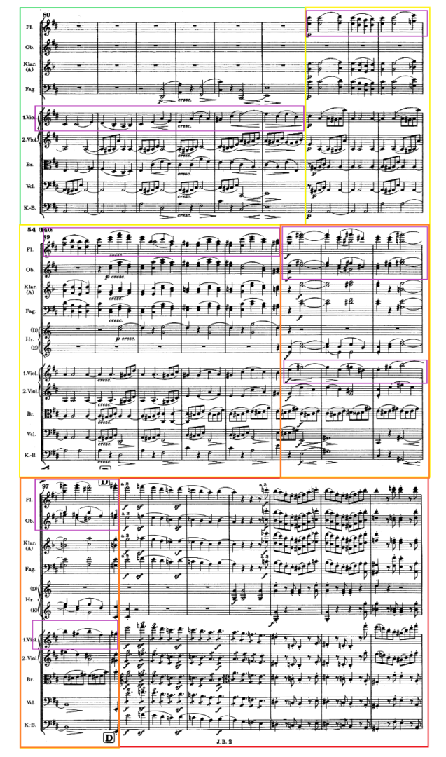 A section of the score from Movement 4 of Brahms 2nd Symphony